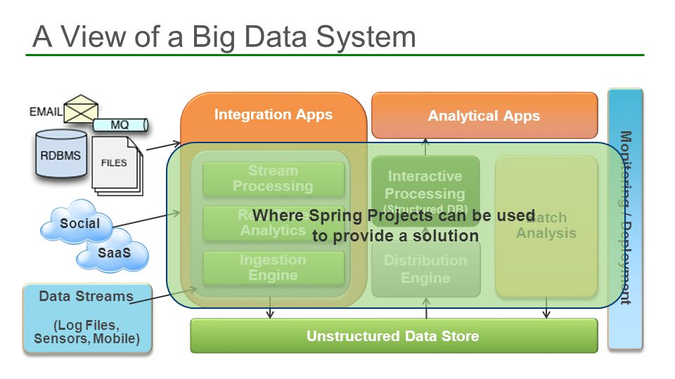 A View of a Big Data System