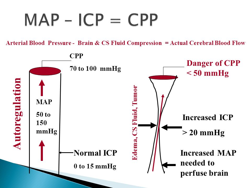 MAP – ICP = CPP Autoregulation Danger of CPP < 50 mmHg