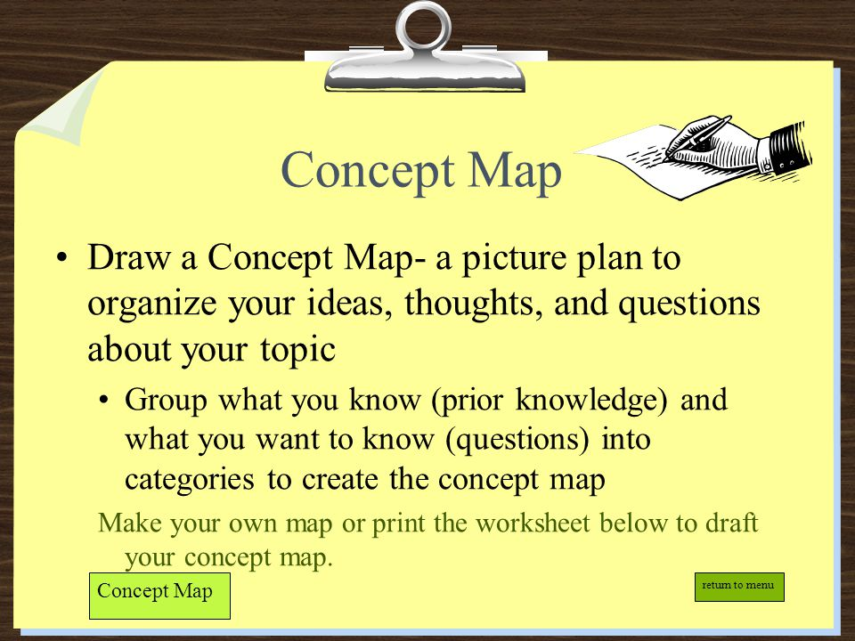 Concept Map Draw a Concept Map- a picture plan to organize your ideas, thoughts, and questions about your topic.