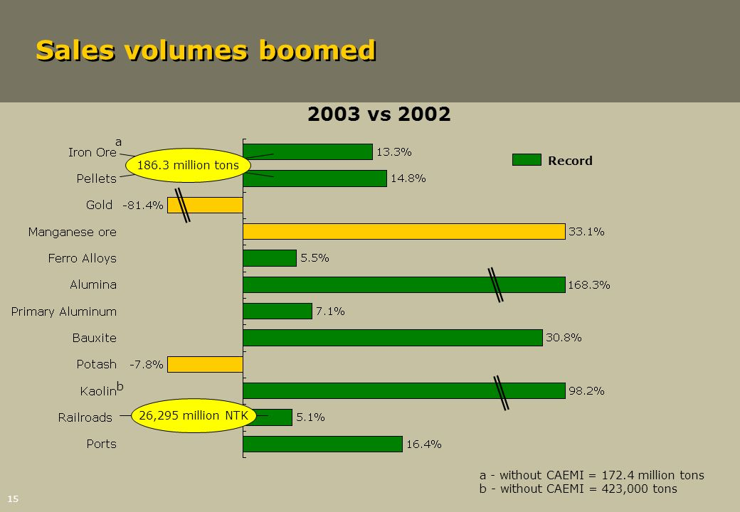 Sales volumes boomed 2003 vs 2002 a million tons Record b