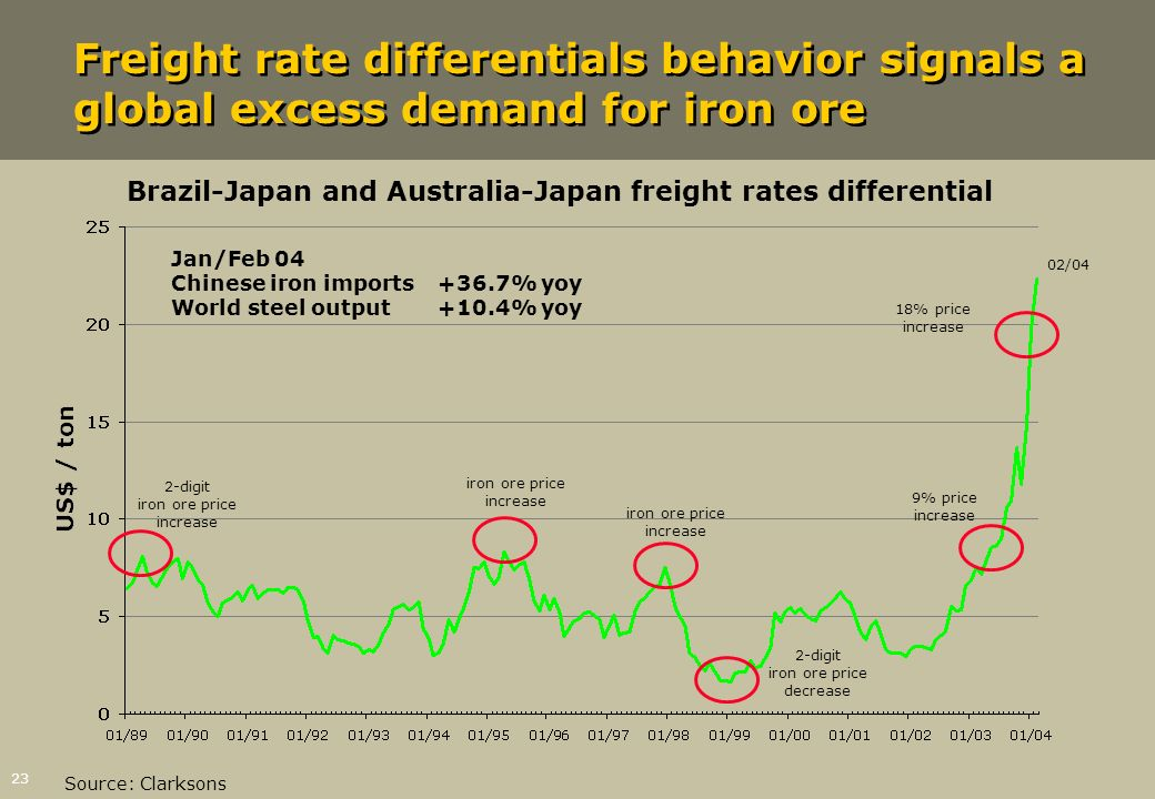 Brazil-Japan and Australia-Japan freight rates differential
