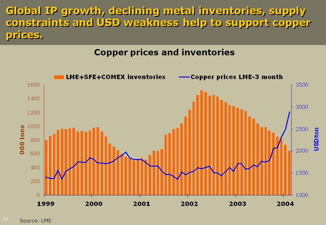 Copper prices and inventories