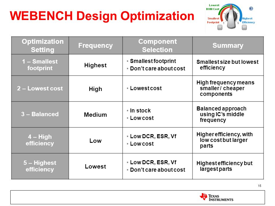 WEBENCH Design Optimization