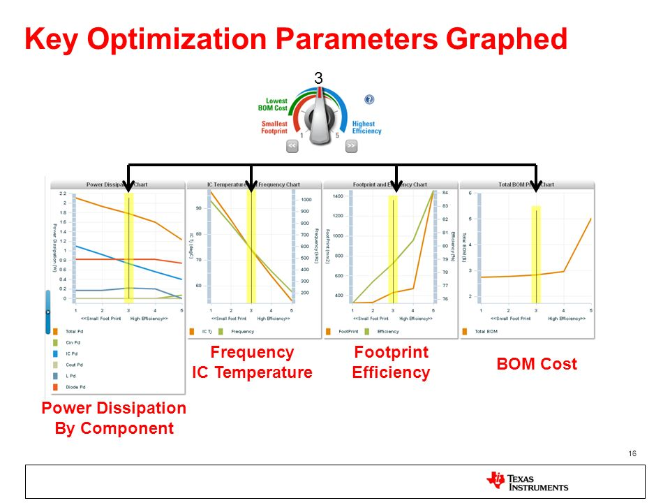 Key Optimization Parameters Graphed