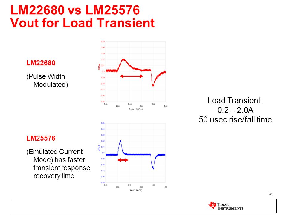 LM22680 vs LM25576 Vout for Load Transient