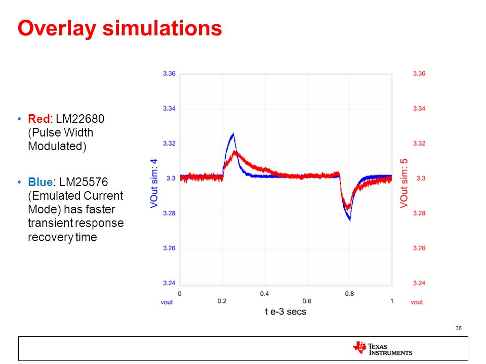 Overlay simulations Red: LM22680 (Pulse Width Modulated)
