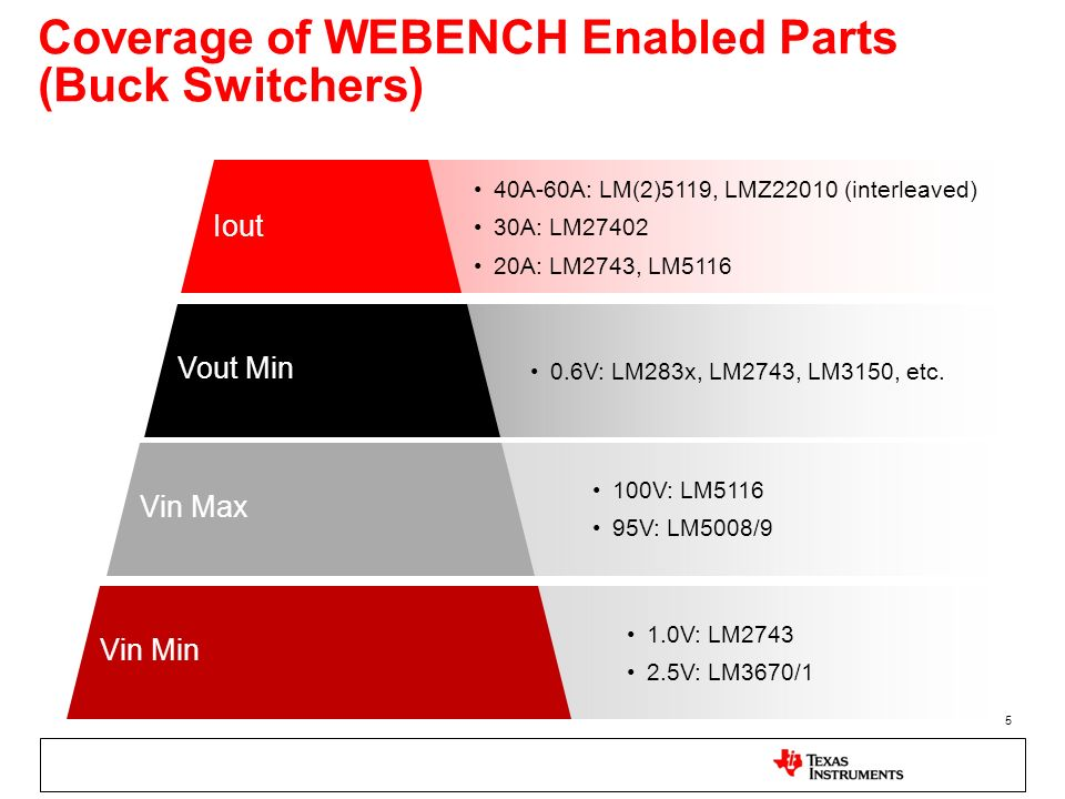 Coverage of WEBENCH Enabled Parts (Buck Switchers)