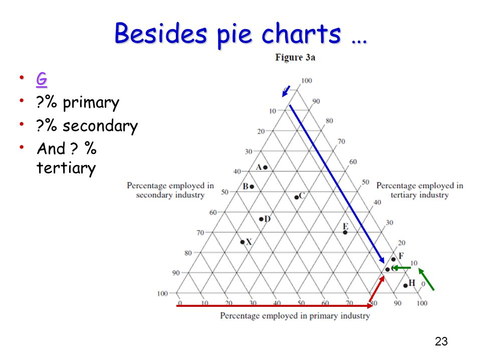 Besides pie charts … G % primary % secondary And % tertiary