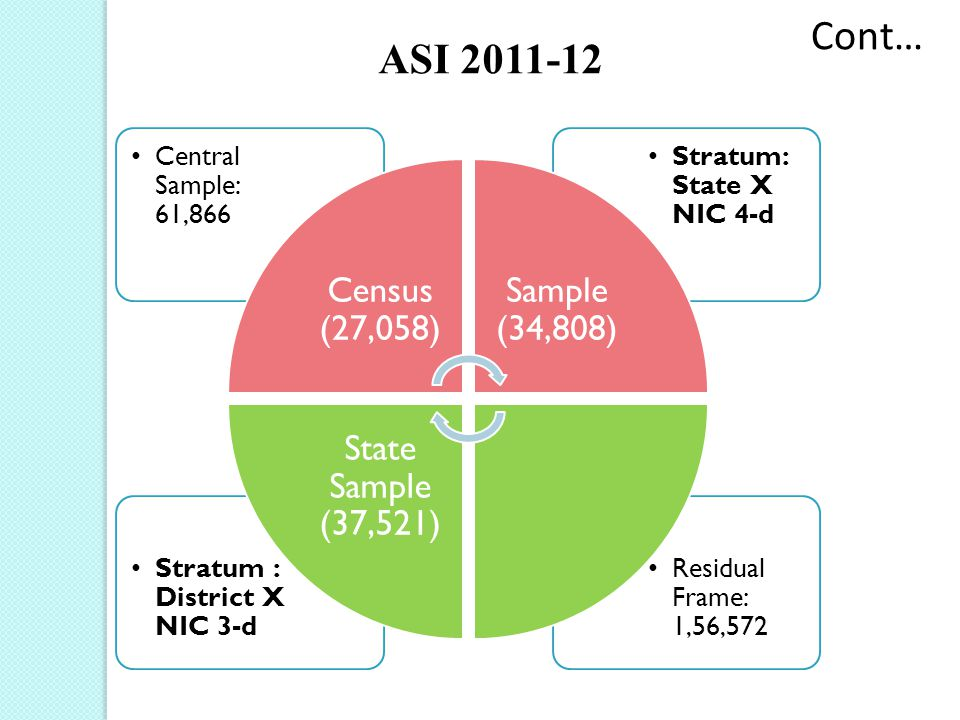 Cont… ASI 2011-12 Census (27,058) Central Sample: 61,866