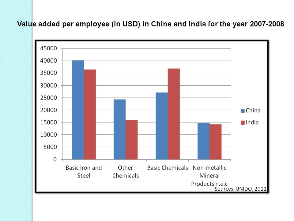 Value added per employee (in USD) in China and India for the year 2007-2008