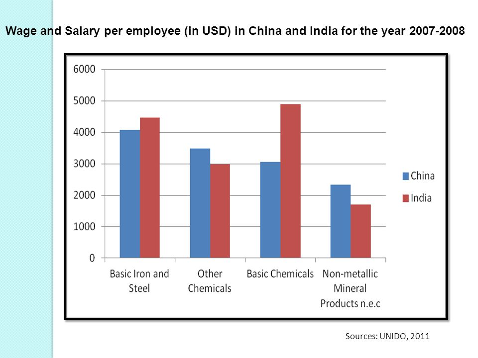 Wage and Salary per employee (in USD) in China and India for the year 2007-2008