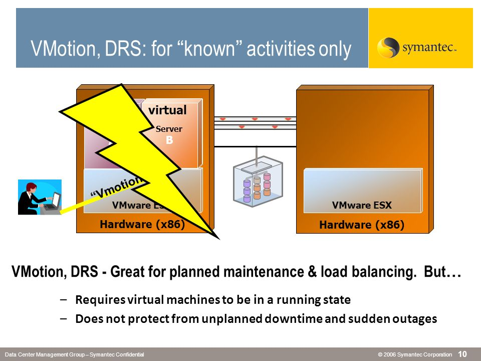 VMotion, DRS - Great for planned maintenance & load balancing. But…