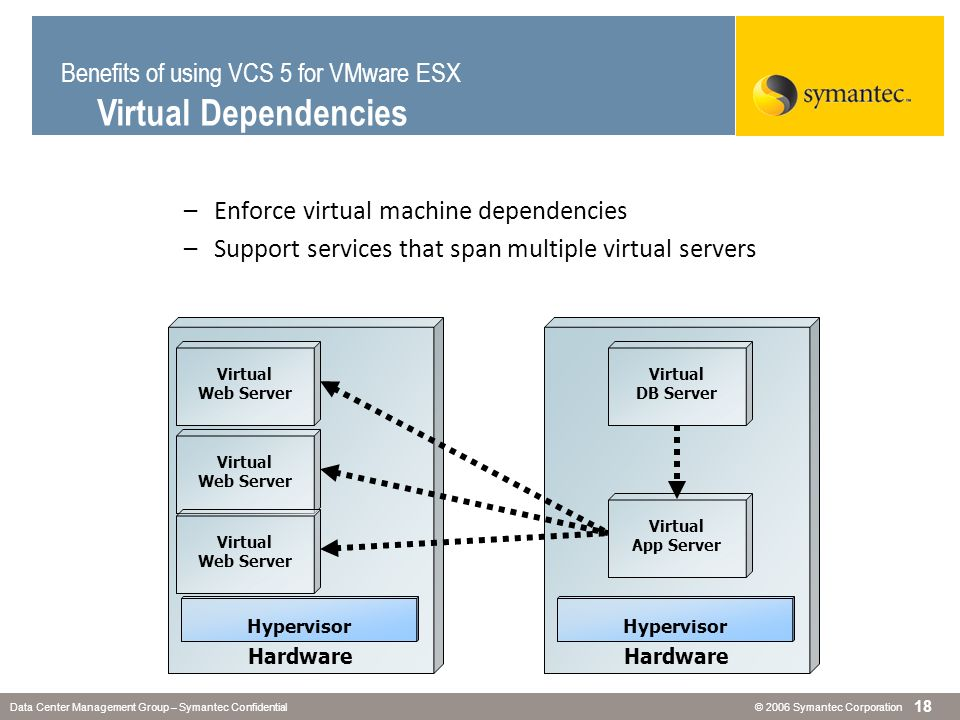 Benefits of using VCS 5 for VMware ESX Virtual Dependencies