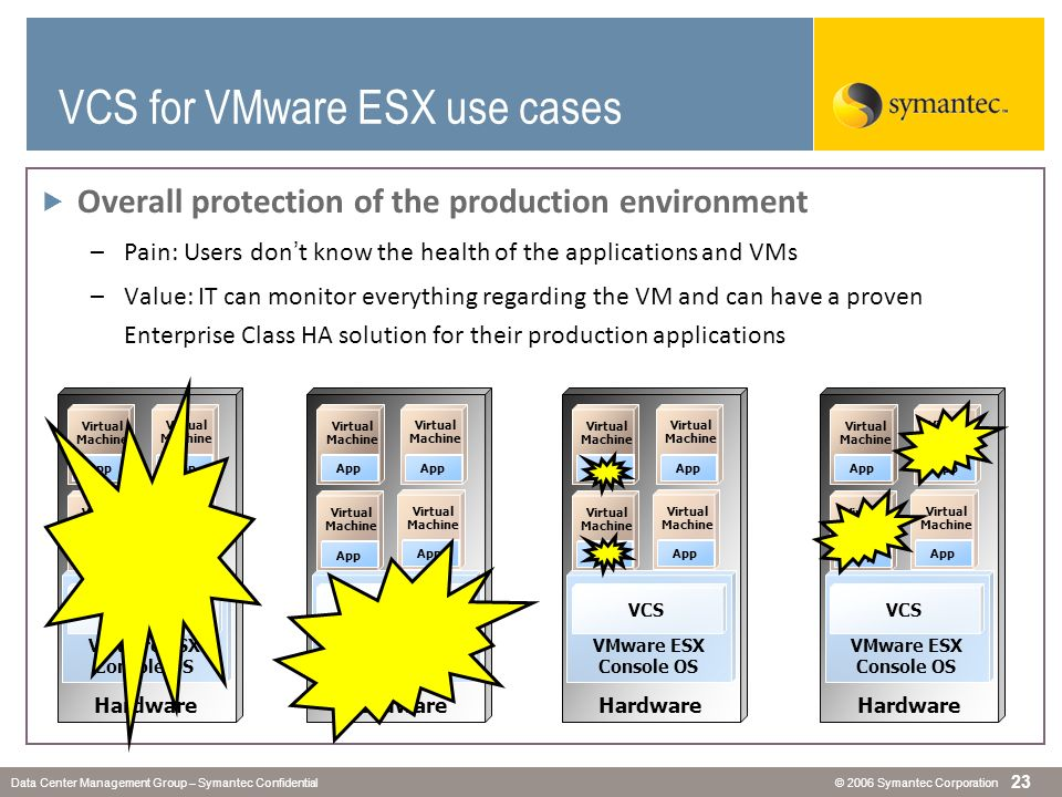 VCS for VMware ESX Use Cases