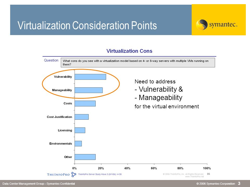 Virtualization Consideration Points