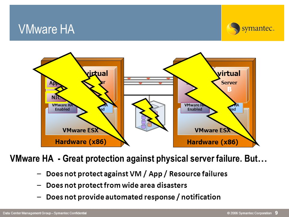 VMware HA - Great protection against physical server failure. But…