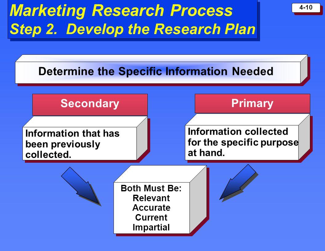 market research process - HD1056×816