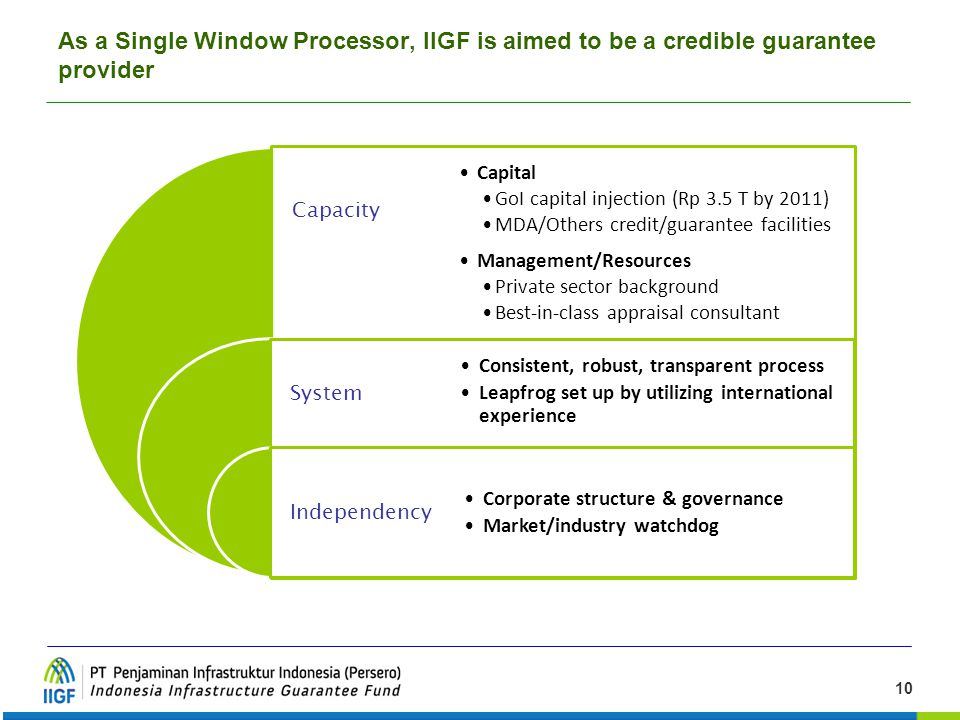 As a Single Window Processor, IIGF is aimed to be a credible guarantee provider