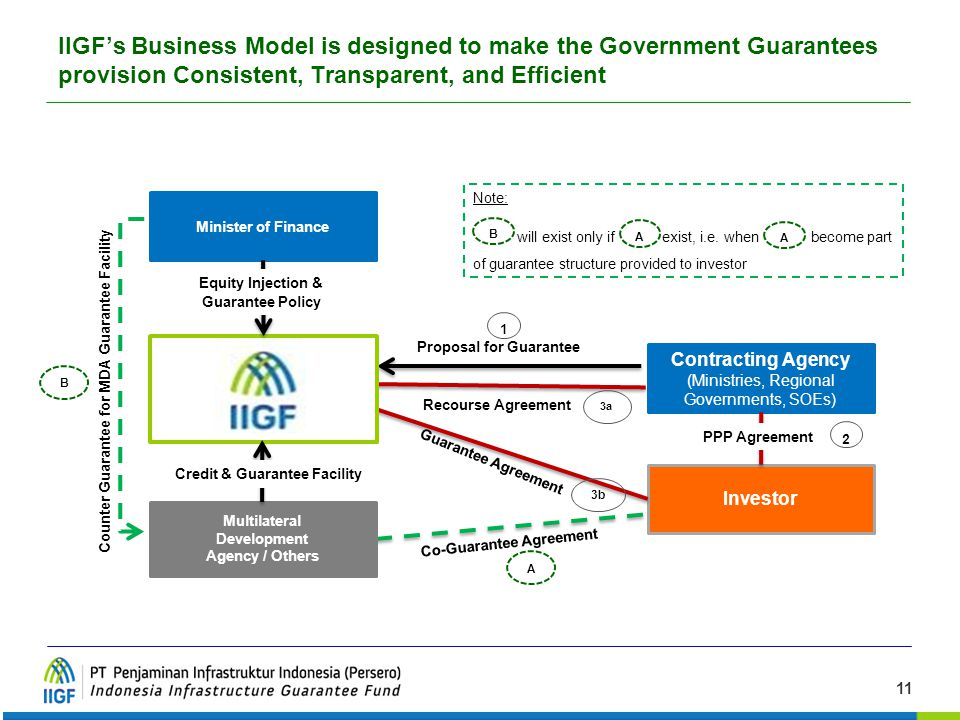 IIGF's Business Model is designed to make the Government Guarantees provision Consistent, Transparent, and Efficient
