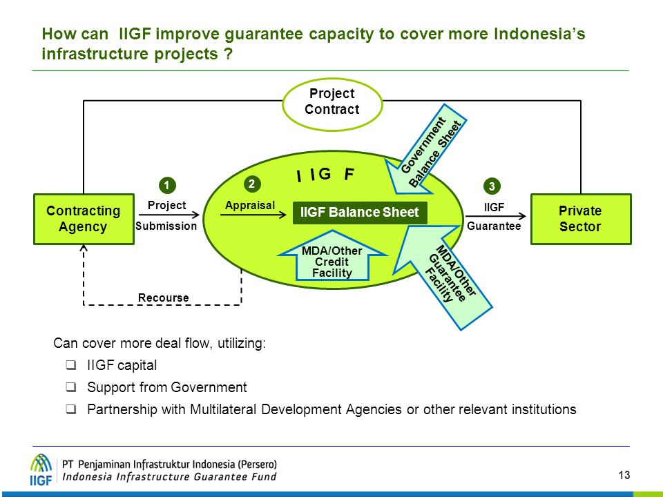 How can IIGF improve guarantee capacity to cover more Indonesia's infrastructure projects