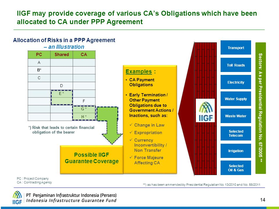 IIGF may provide coverage of various CA's Obligations which have been allocated to CA under PPP Agreement