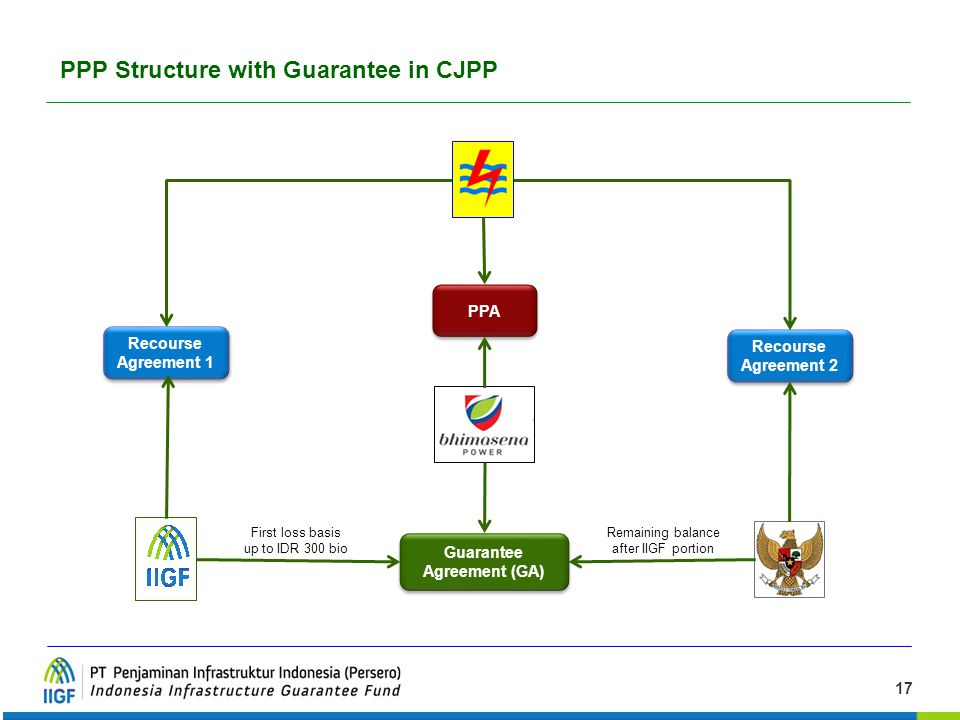 PPP Structure with Guarantee in CJPP