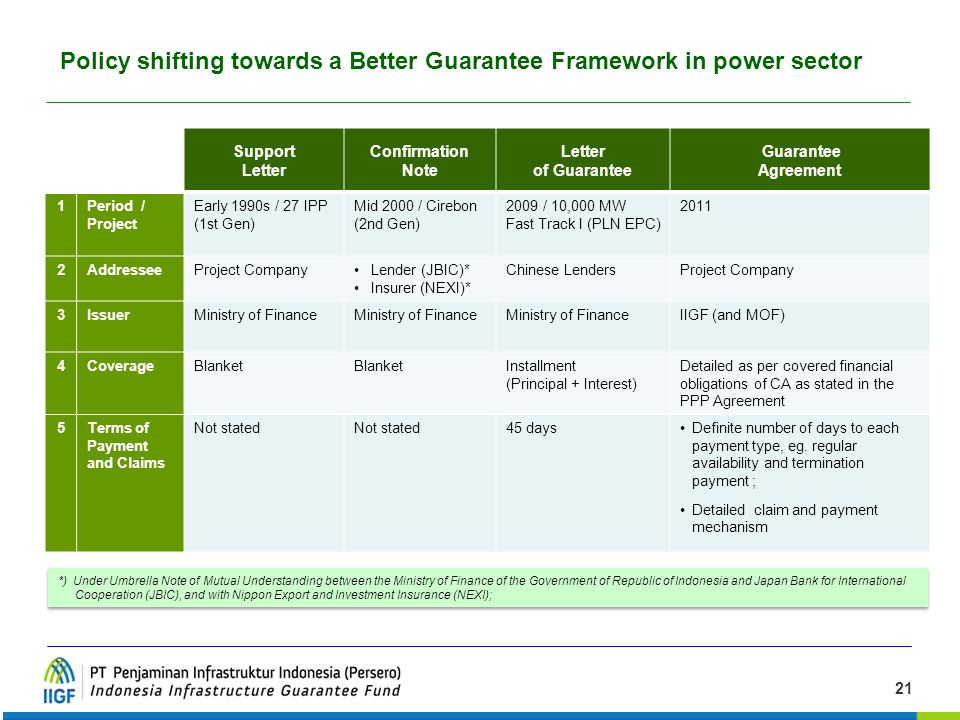 Policy shifting towards a Better Guarantee Framework in power sector