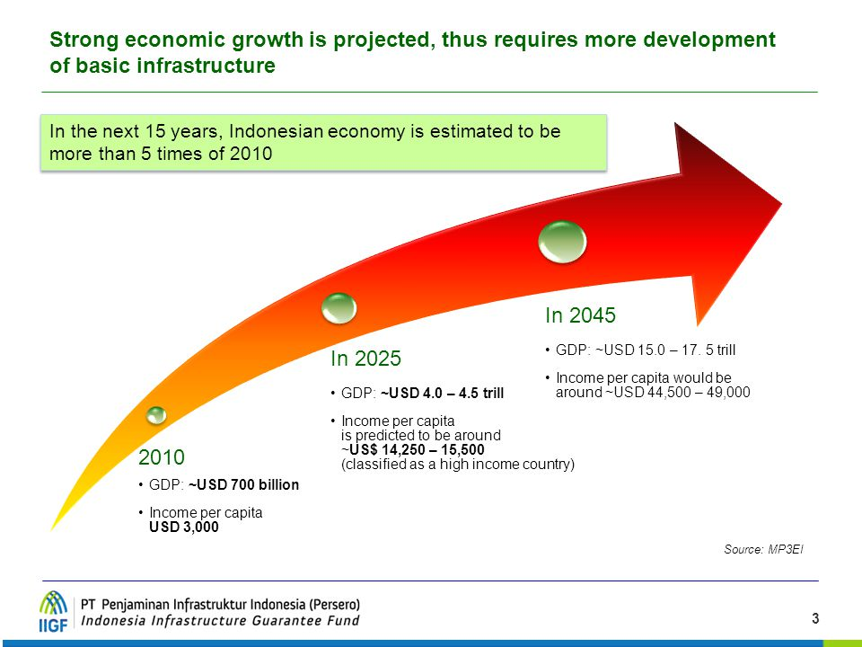 Strong economic growth is projected, thus requires more development of basic infrastructure