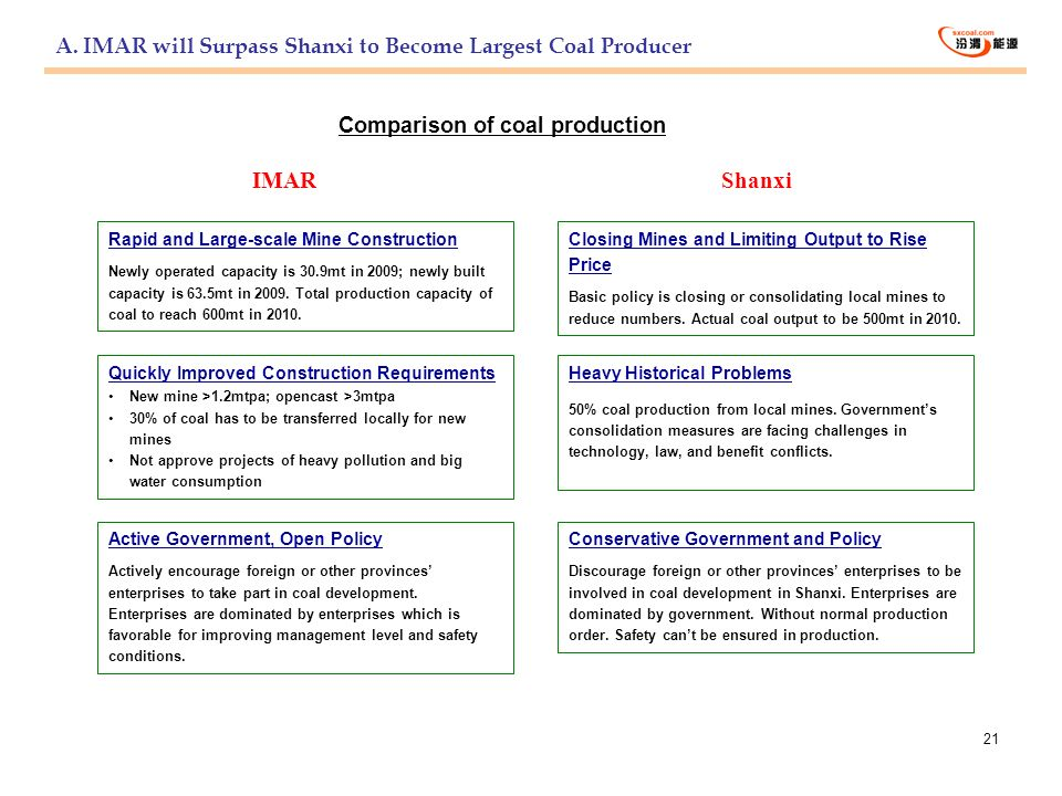 A. IMAR will Surpass Shanxi to Become Largest Coal Producer