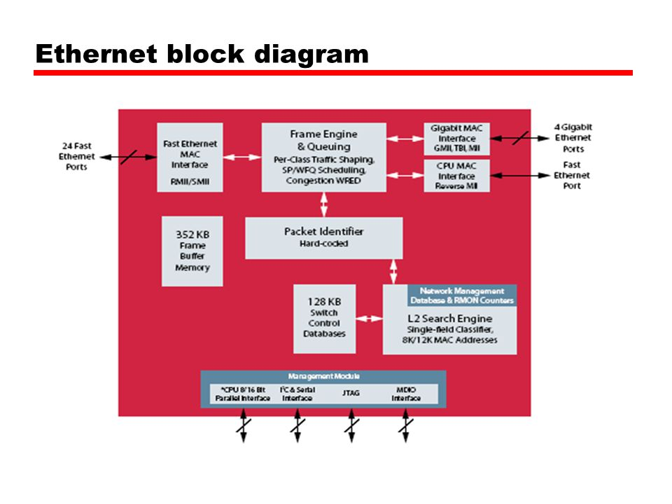 Ethernet block diagram