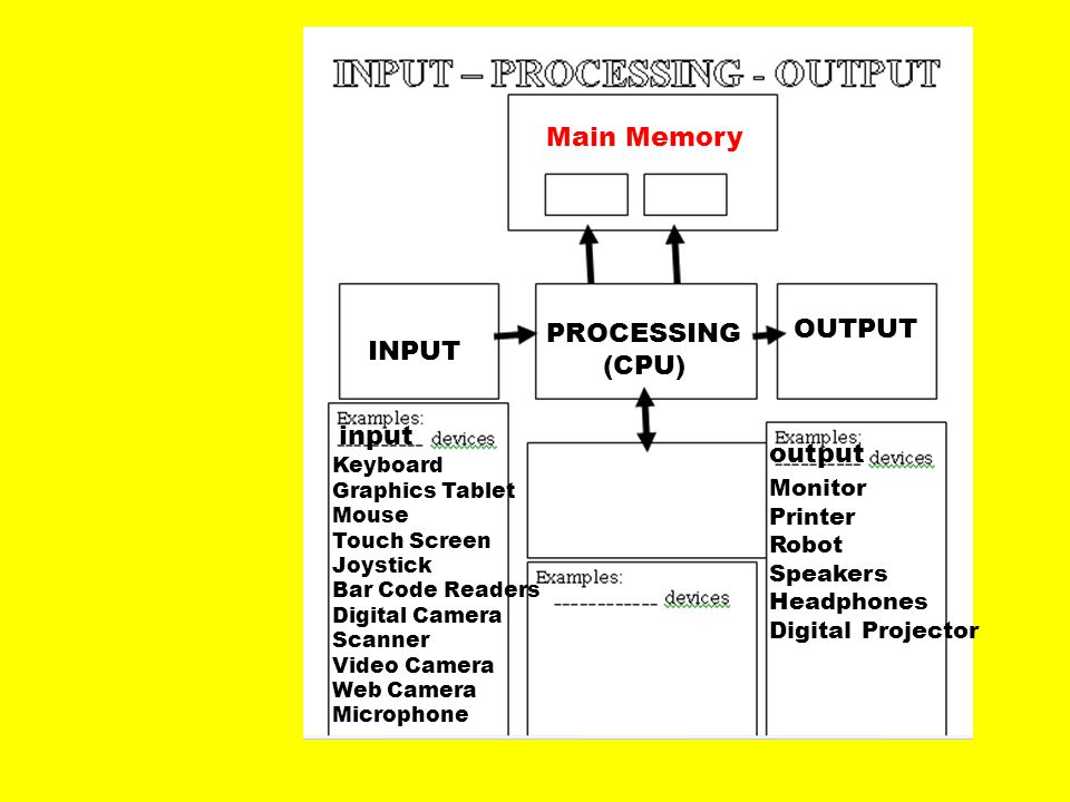 Main Memory OUTPUT PROCESSING INPUT (CPU) input output Monitor Printer