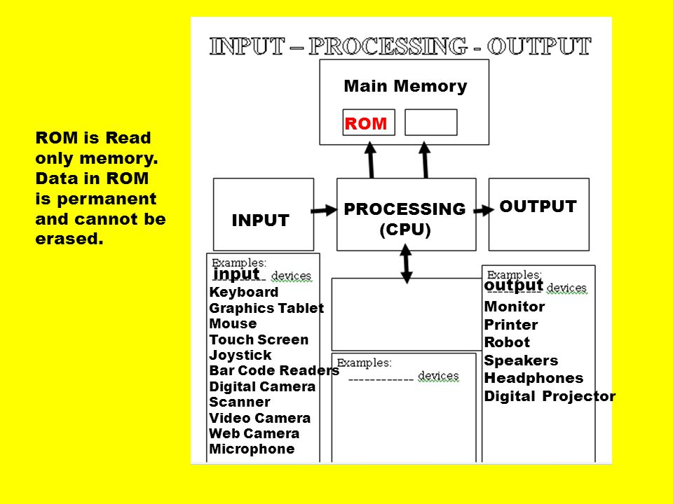 Main Memory ROM ROM is Read only memory. Data in ROM is permanent
