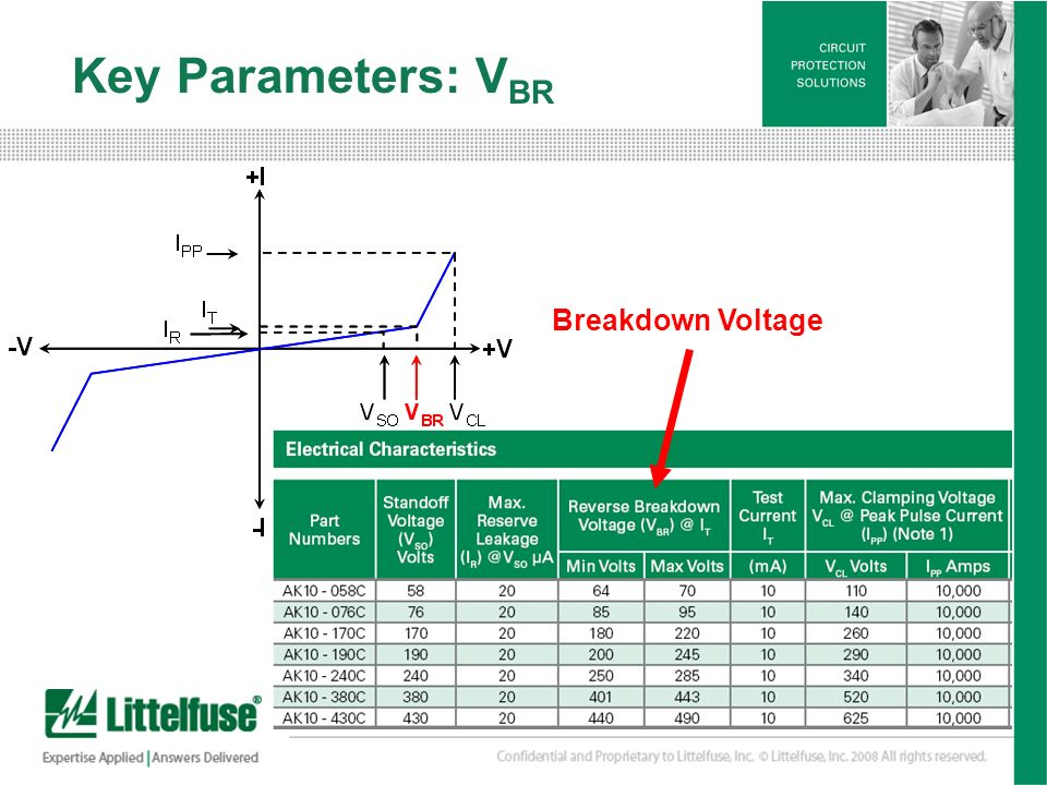 Key Parameters: VBR Breakdown Voltage.