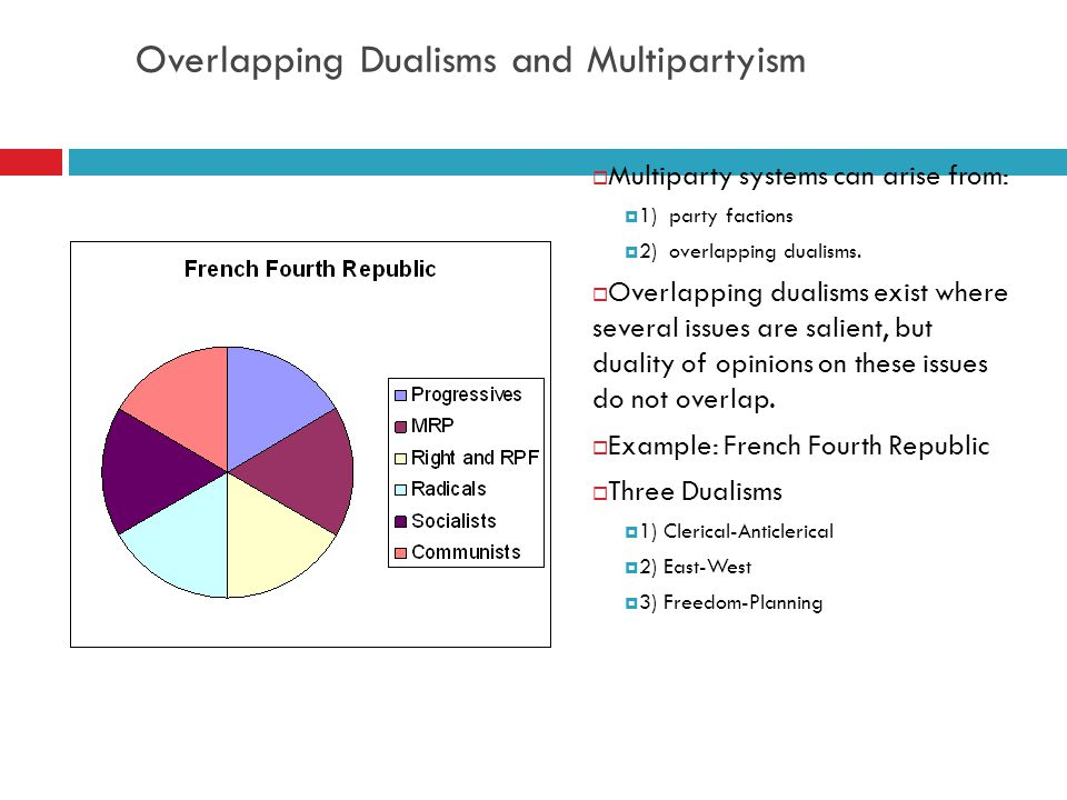 Overlapping Dualisms and Multipartyism