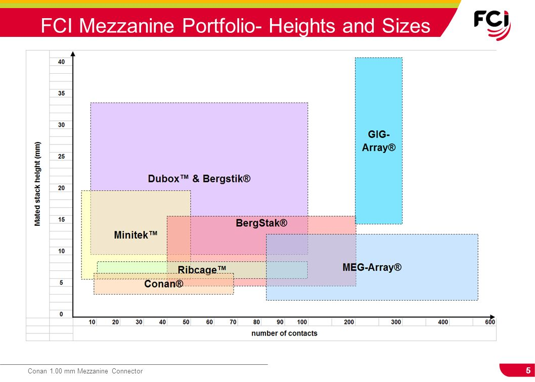 FCI Mezzanine Portfolio- Heights and Sizes