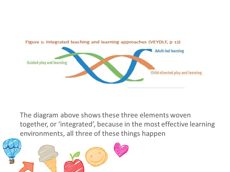 The diagram above shows these three elements woven together, or 'integrated', because in the most effective learning environments, all three of these things happen