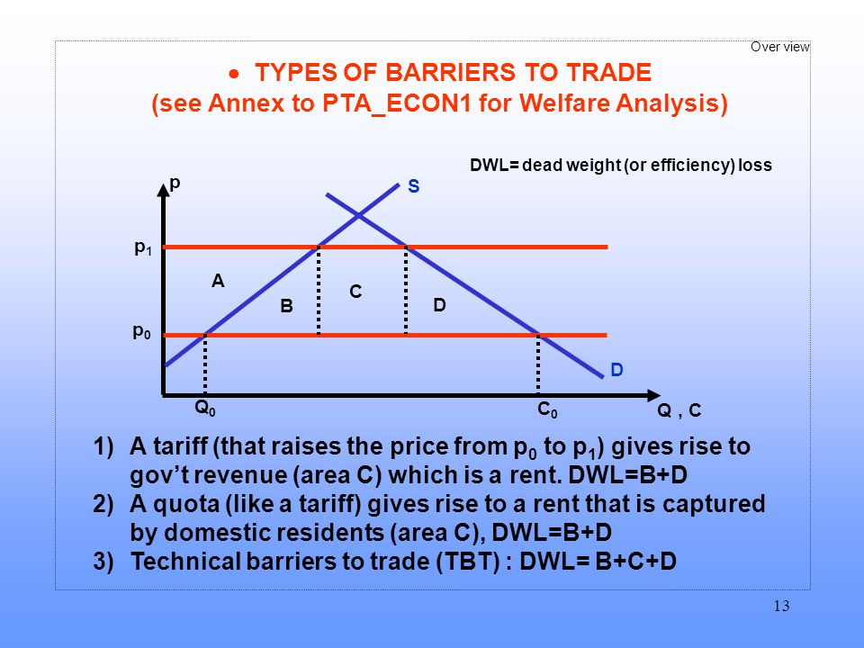  TYPES OF BARRIERS TO TRADE