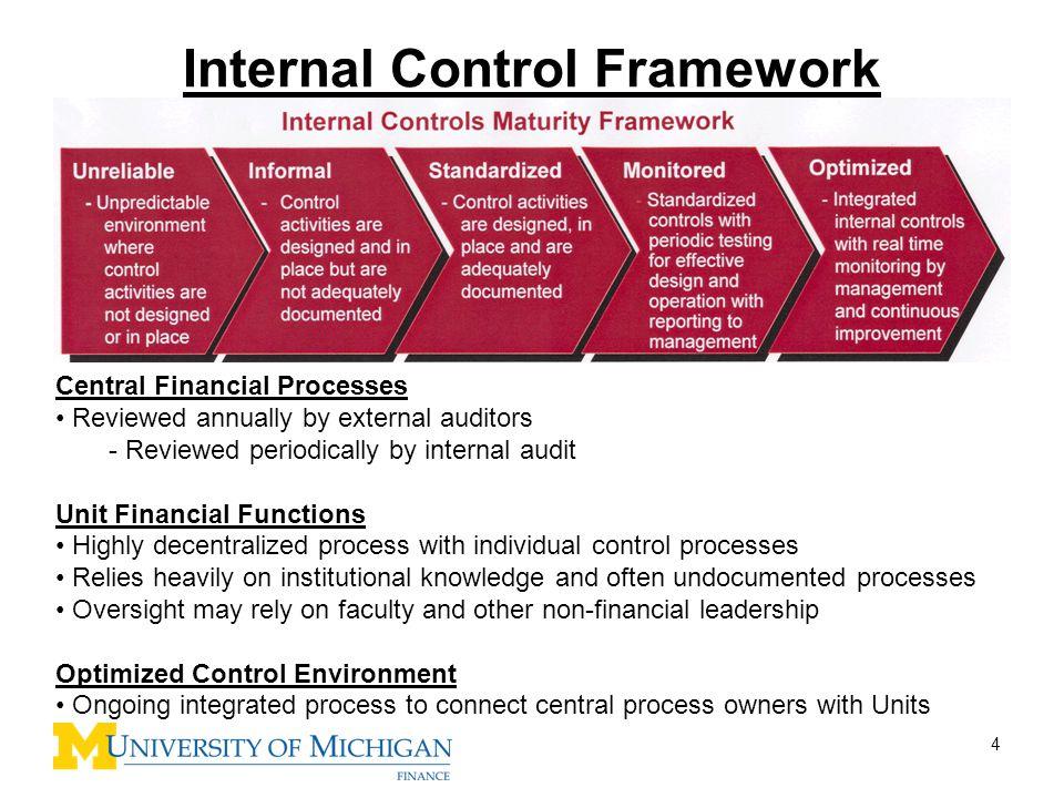 Internal Controls Training Ppt Download