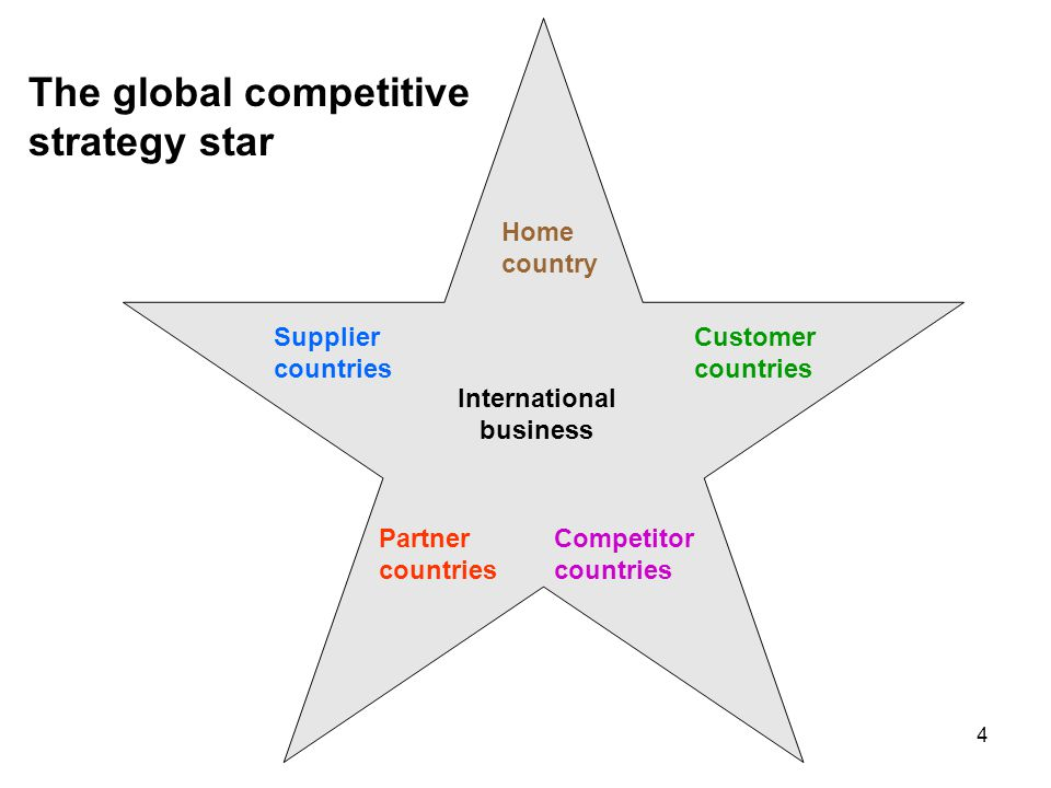 The global competitive strategy star