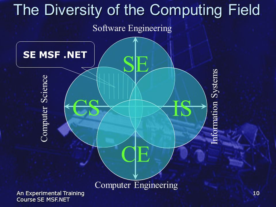 The Diversity of the Computing Field