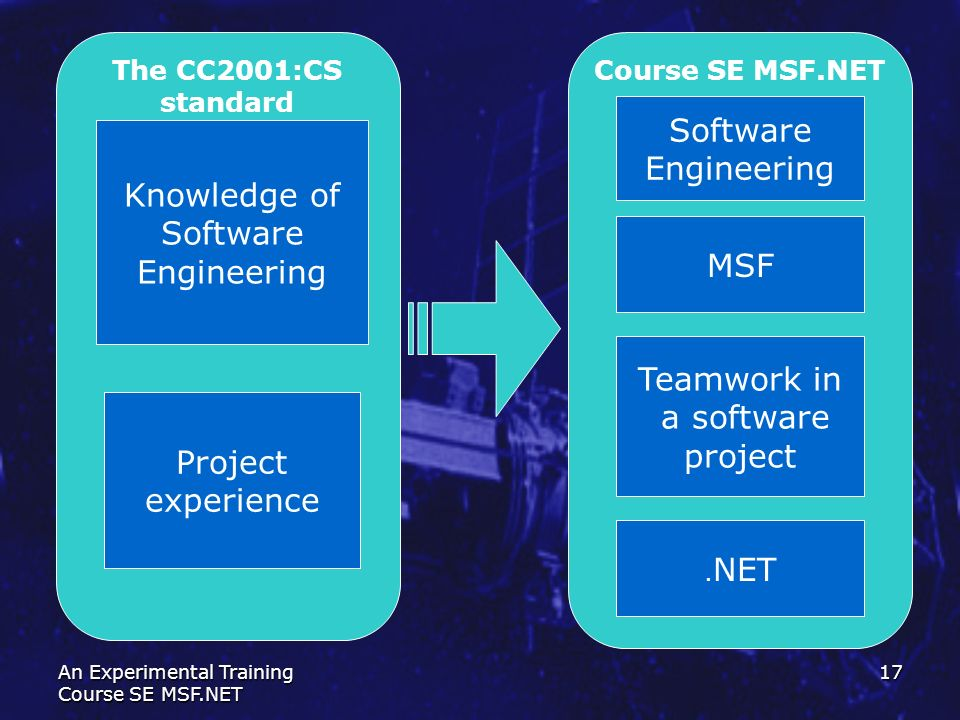 Software Engineering Knowledge of Software Engineering MSF Teamwork in