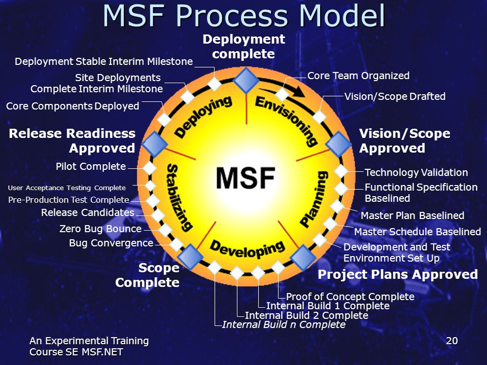 MSF Process Model Deployment complete Release Readiness Approved
