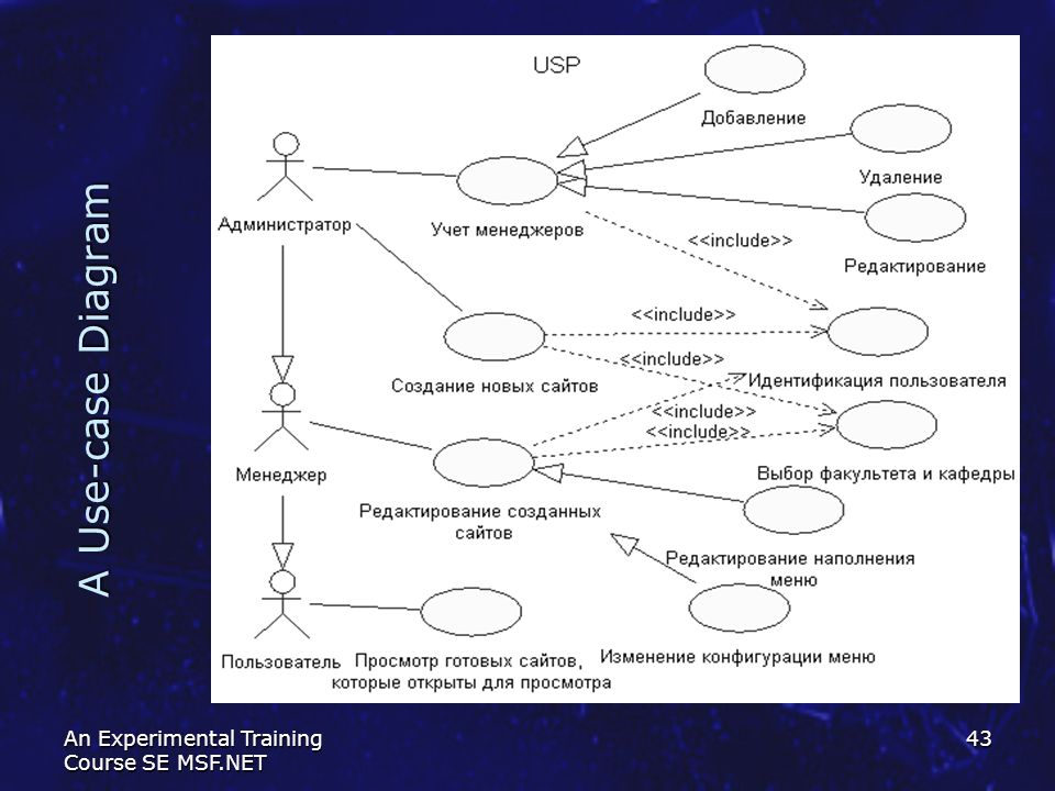 A Use-case Diagram An Experimental Training Course SE MSF.NET