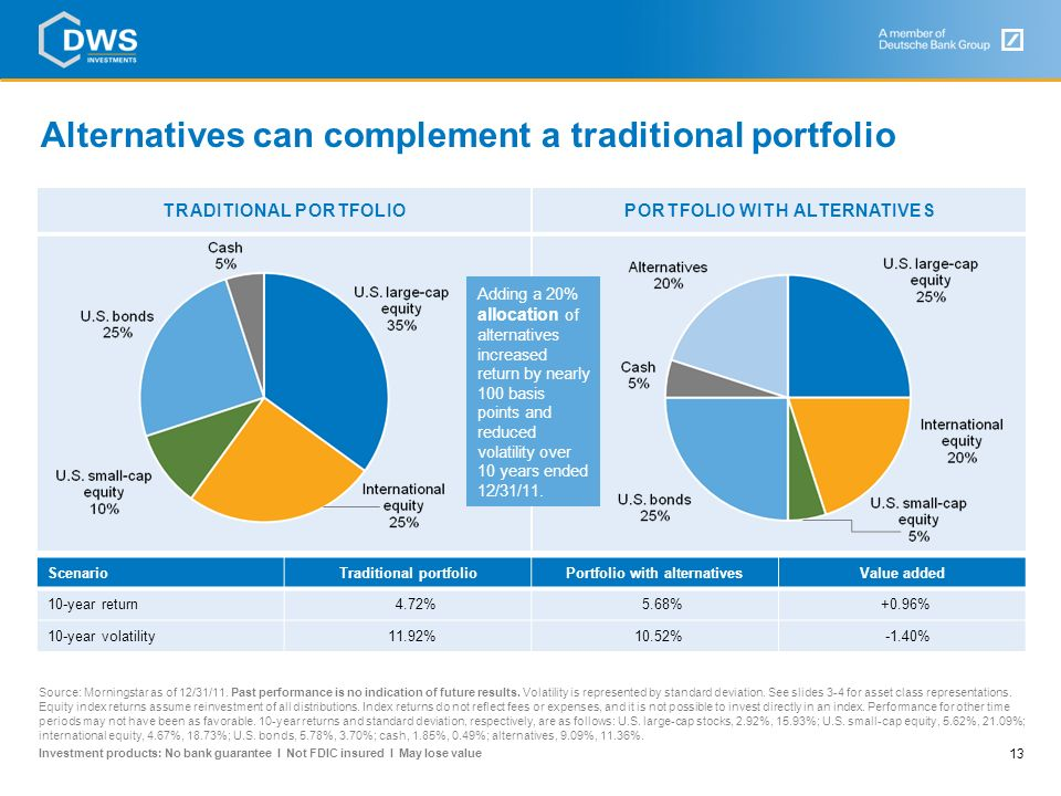 Alternatives can complement a traditional portfolio