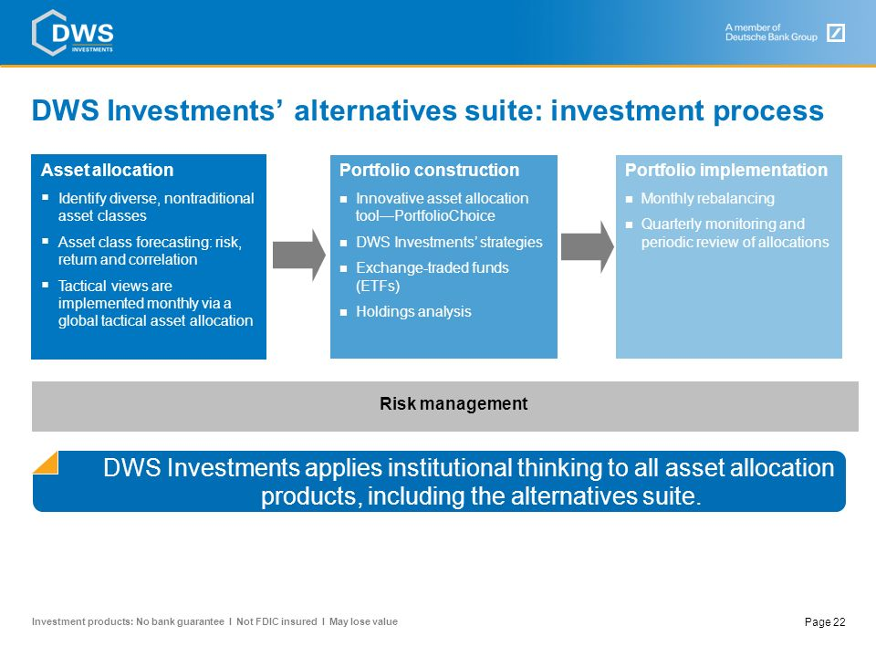 DWS Investments' alternatives suite: investment process