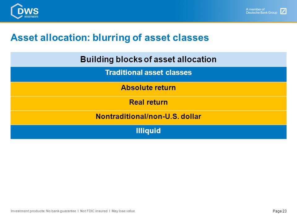 Asset allocation: blurring of asset classes