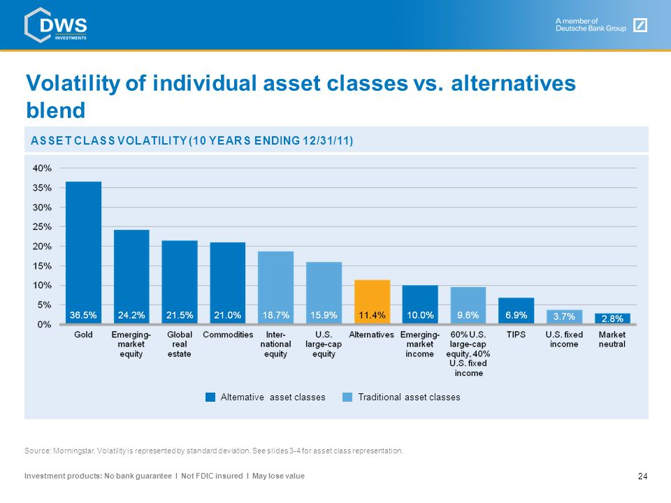 Volatility of individual asset classes vs. alternatives blend