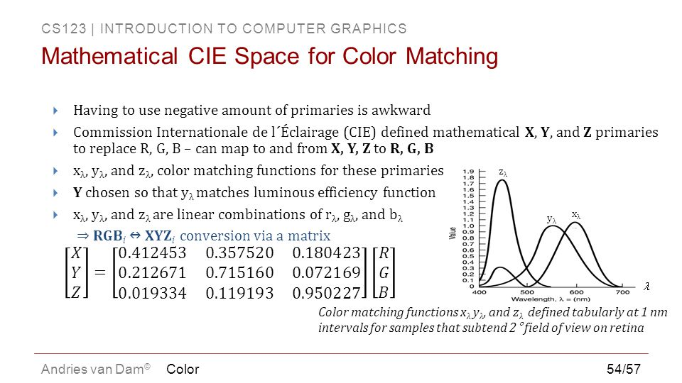 Mathematical CIE Space for Color Matching