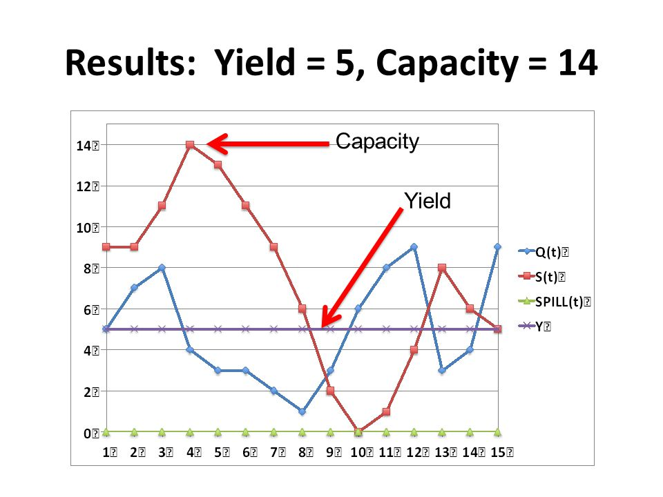 Results: Yield = 5, Capacity = 14