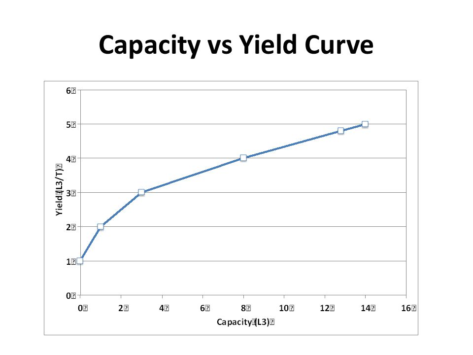 Capacity vs Yield Curve